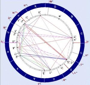 Гороскоп Института Астрологии