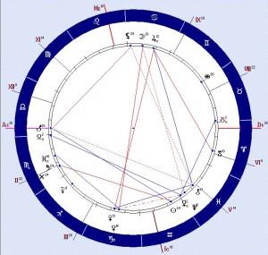 Гороскоп Института Астрологии_Конференция_сентябрь14