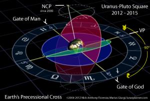 Уран квадрат Плутон