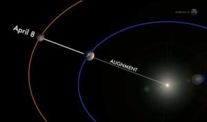 Астрология. Солнце и Асцендент