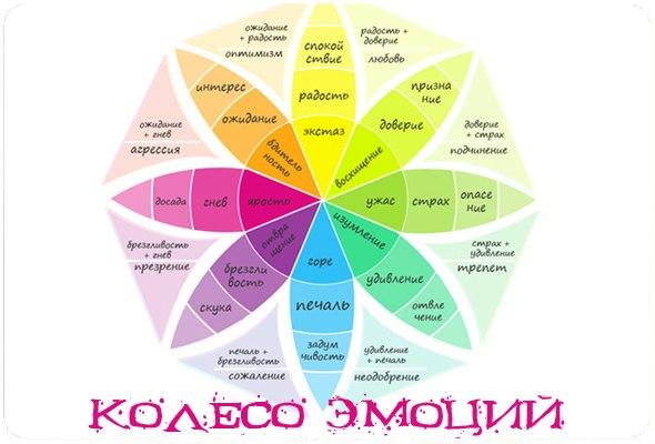 Астрология. Колесо эмоций.