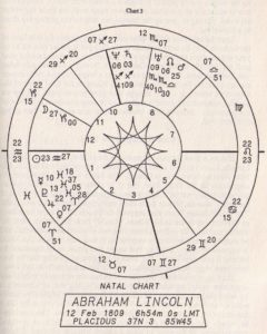 Астрология и вибрационное лечение. Гл.5. 4. Конкретные примеры для рассмотрения.